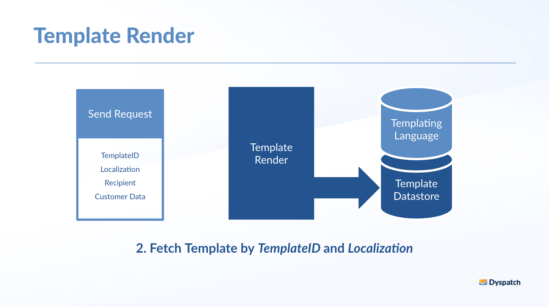Fetch a template from your datastore