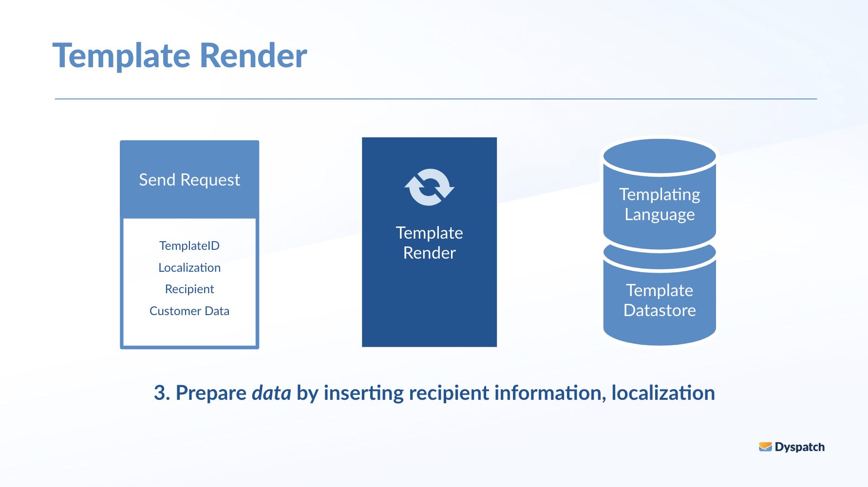Insert recipient information and localization