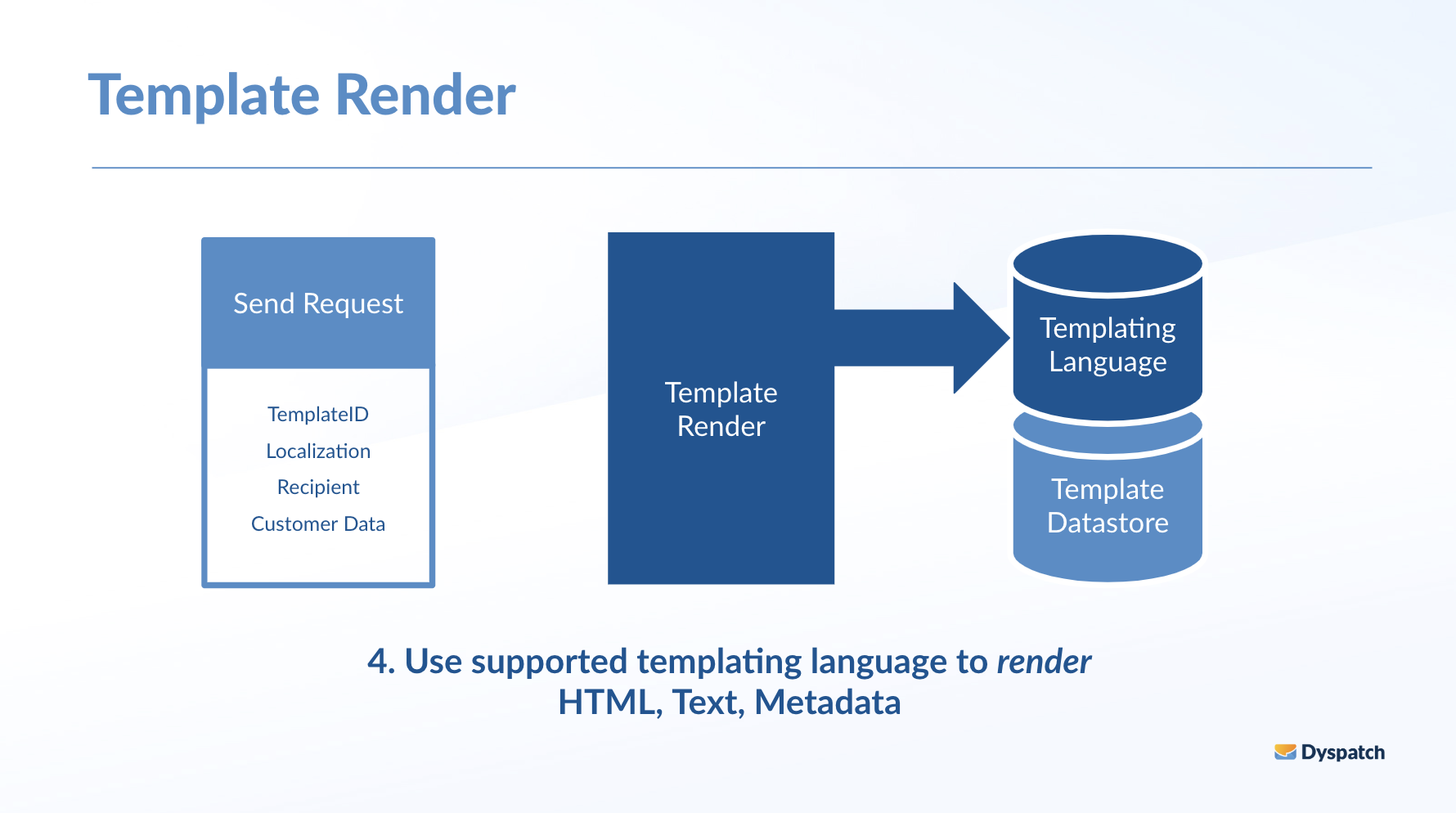 Use your templating library to render HTML, text and metadata