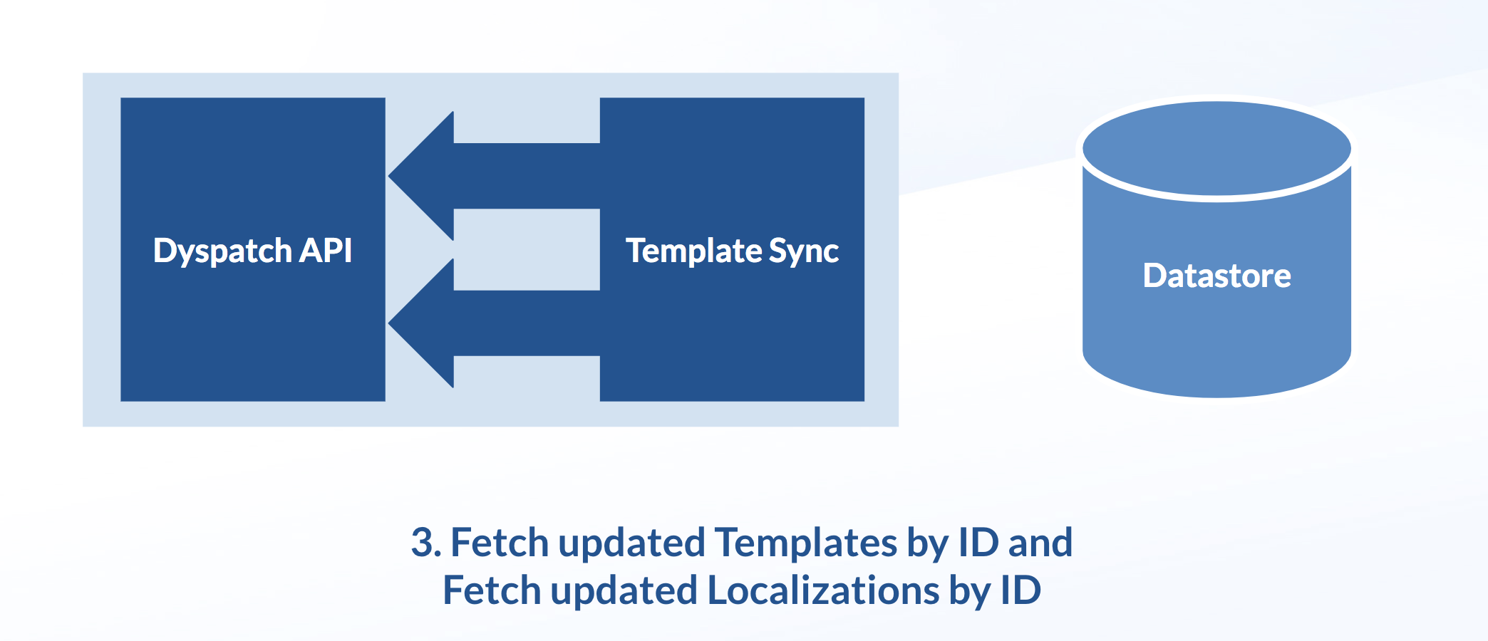Use get template and get localazation to get compiled templates