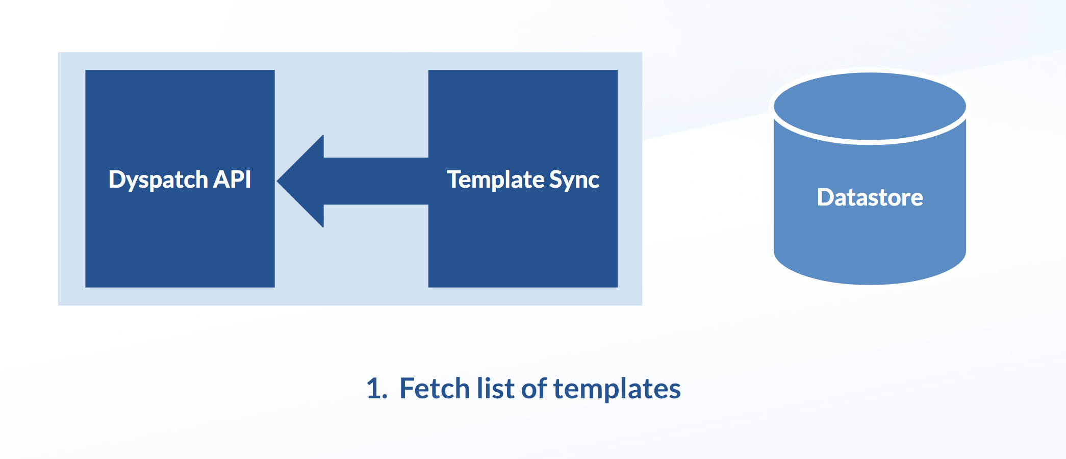 Get your list of templates